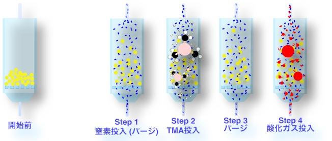 Fluidization - Step