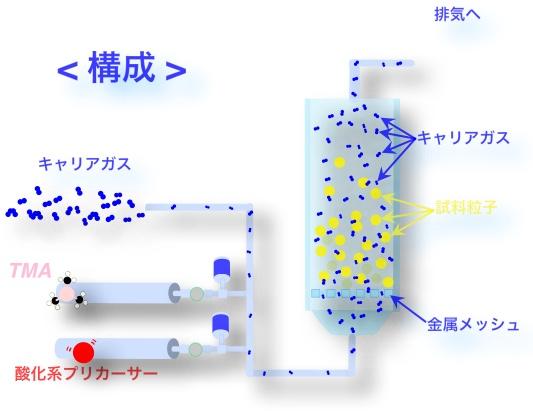 Fluidization - overview